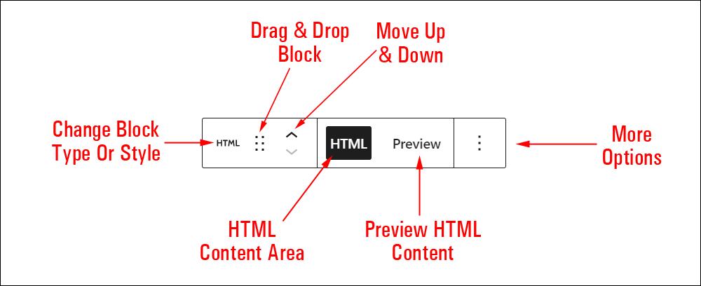 Custom HTML block editor.