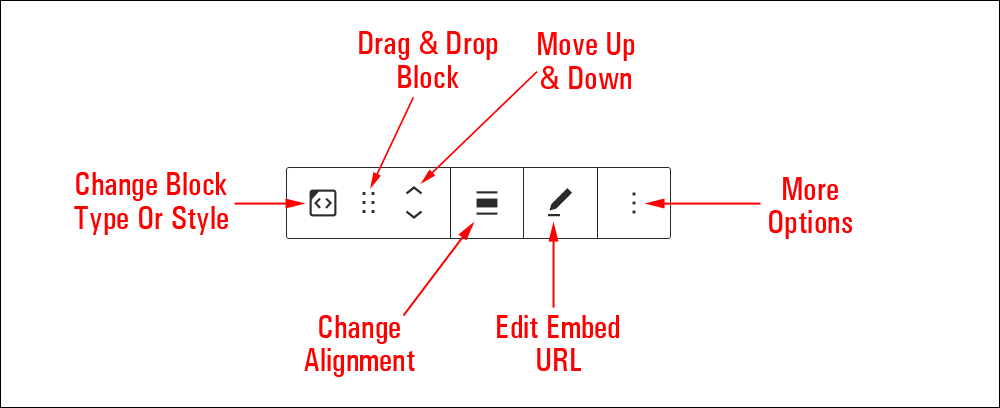 Embed block editor.