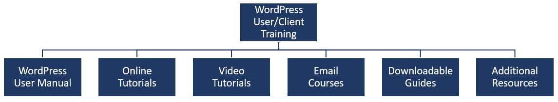 WPTrainingManual.com's WordPress User/Client Training Program